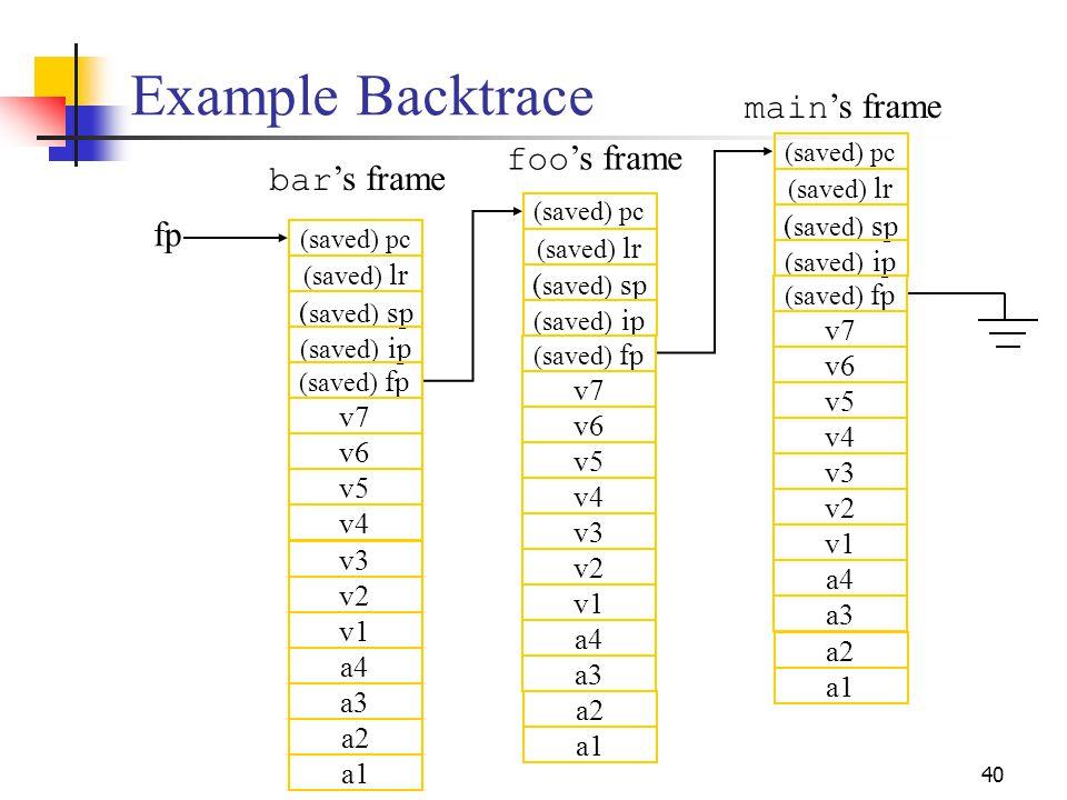Example Backtrace main's frame foo's frame bar's frame fp (saved) sp