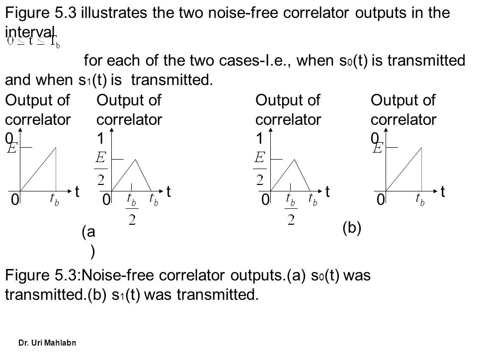 Figure 5.3 illustrates the two noise-free correlator outputs in the interval