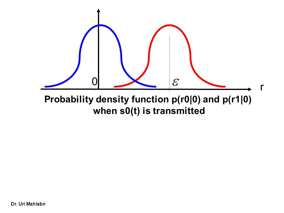 r Probability density function p(r0|0) and p(r1|0)