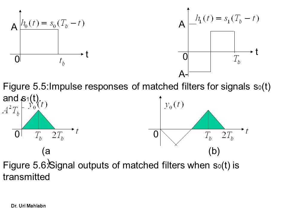 t A. t. A. A- Figure 5.5:Impulse responses of matched filters for signals s0(t) and s1(t). (a)