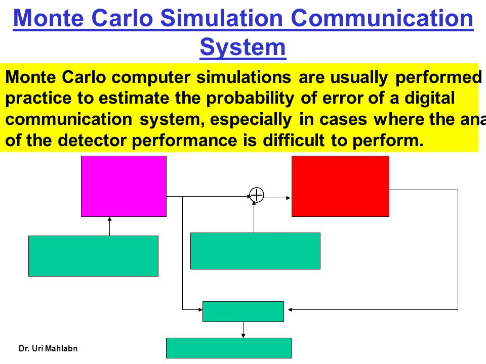 Monte Carlo Simulation Communication System