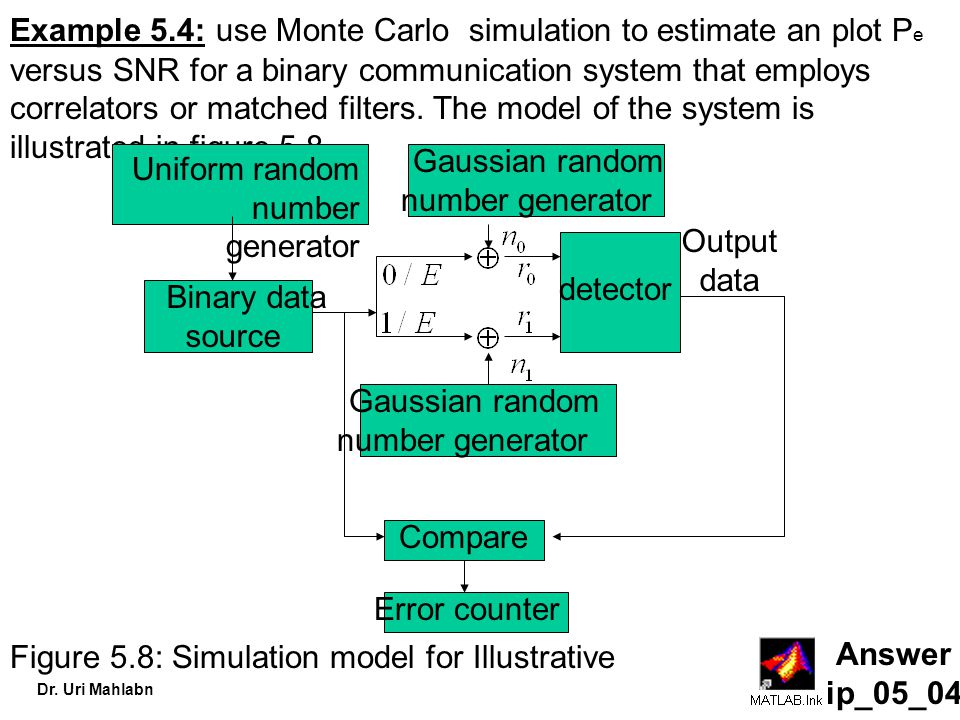 Example 5.4: use Monte Carlo simulation to estimate an plot Pe versus SNR for a binary communication system that employs correlators or matched filters. The model of the system is illustrated in figure 5.8.