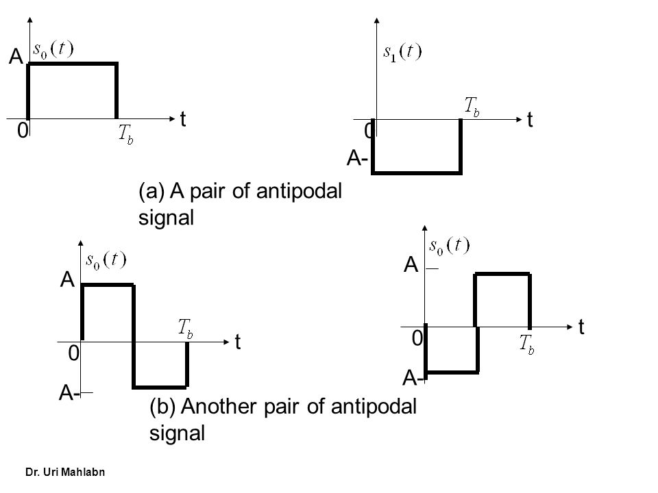 A t A- (a) A pair of antipodal signal A t A- (b) Another pair of antipodal signal