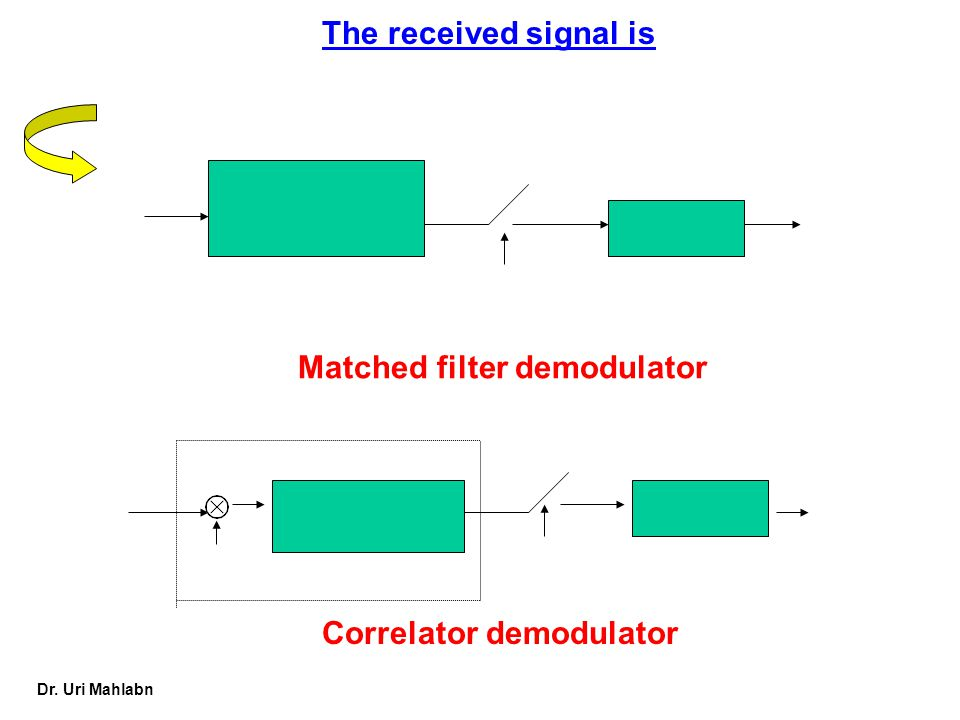 The received signal is Matched filter demodulator Correlator demodulator