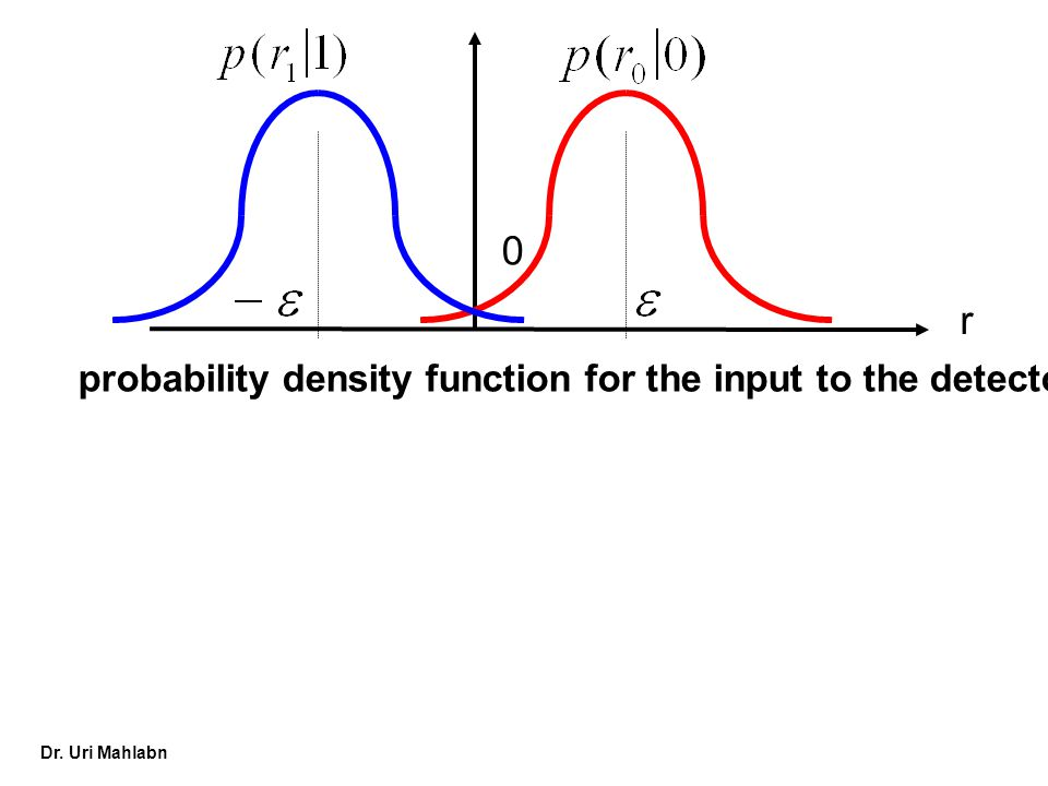 probability density function for the input to the detector