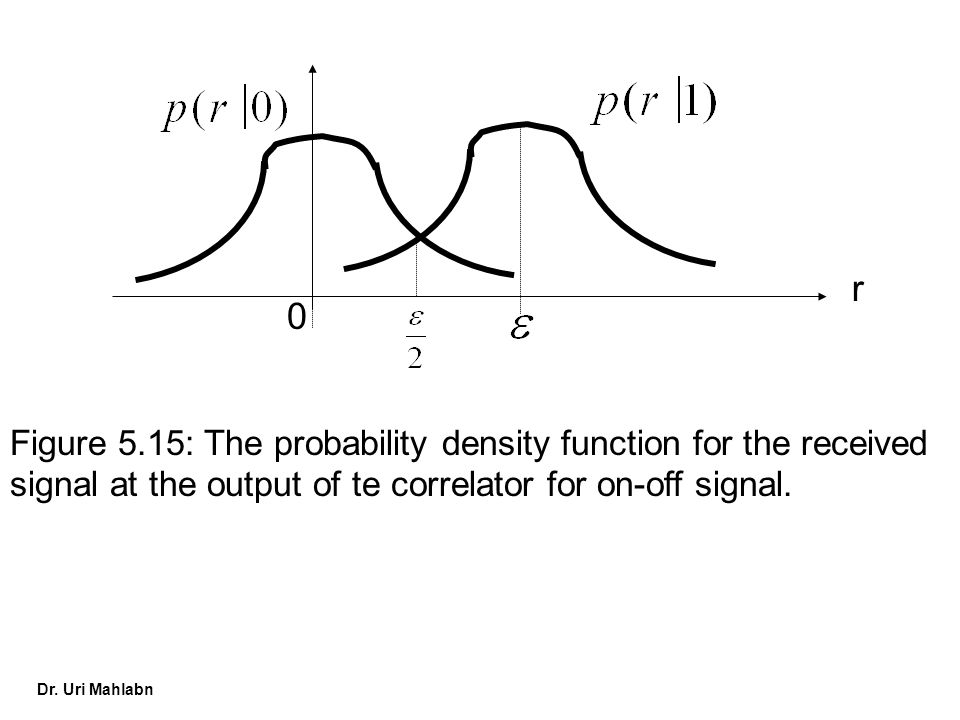 r Figure 5.15: The probability density function for the received signal at the output of te correlator for on-off signal.