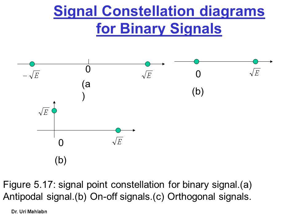 Signal Constellation diagrams
