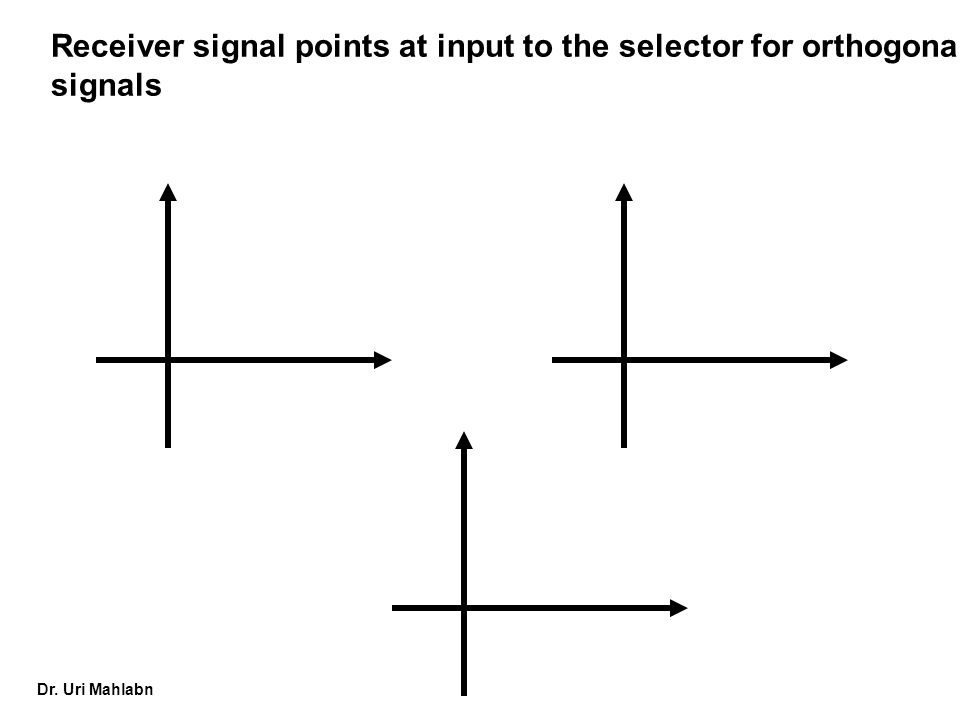 Receiver signal points at input to the selector for orthogonal