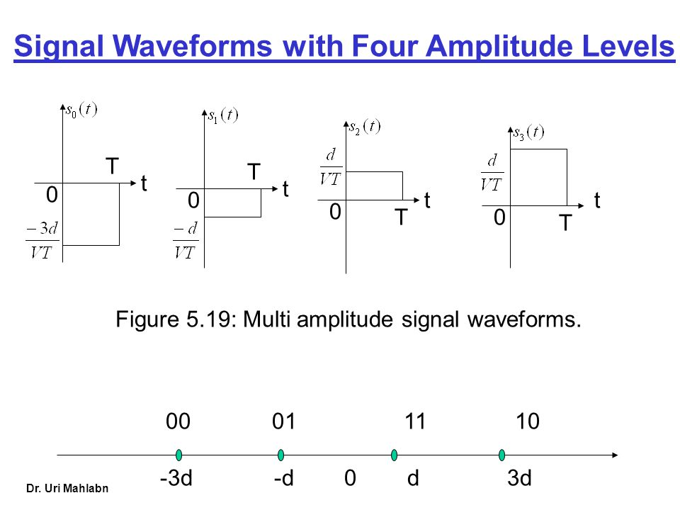 Signal Waveforms with Four Amplitude Levels