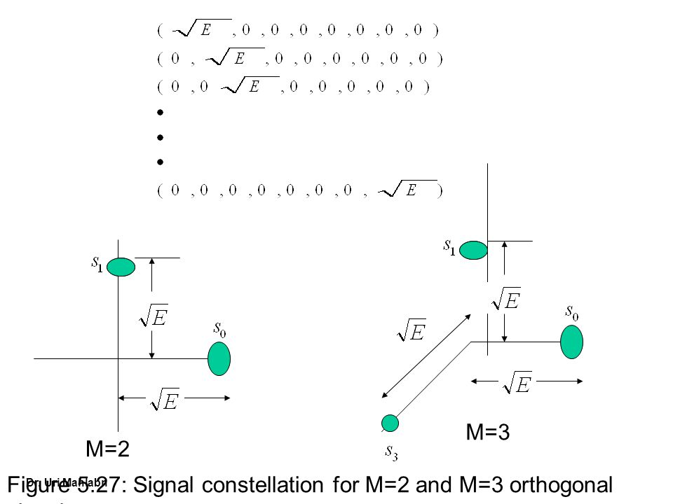 M=3 M=2 Figure 5.27: Signal constellation for M=2 and M=3 orthogonal signals.