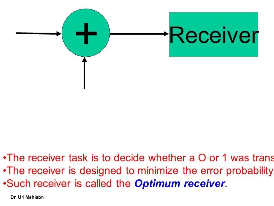 + Receiver. The receiver task is to decide whether a O or 1 was transmitter. The receiver is designed to minimize the error probability.