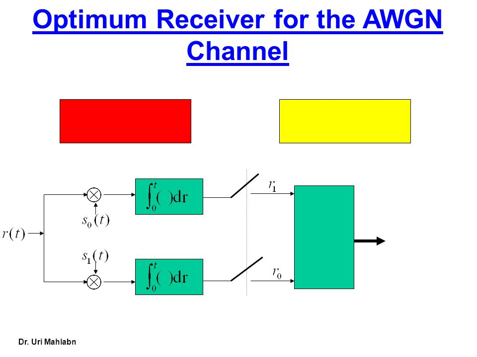 Optimum Receiver for the AWGN Channel
