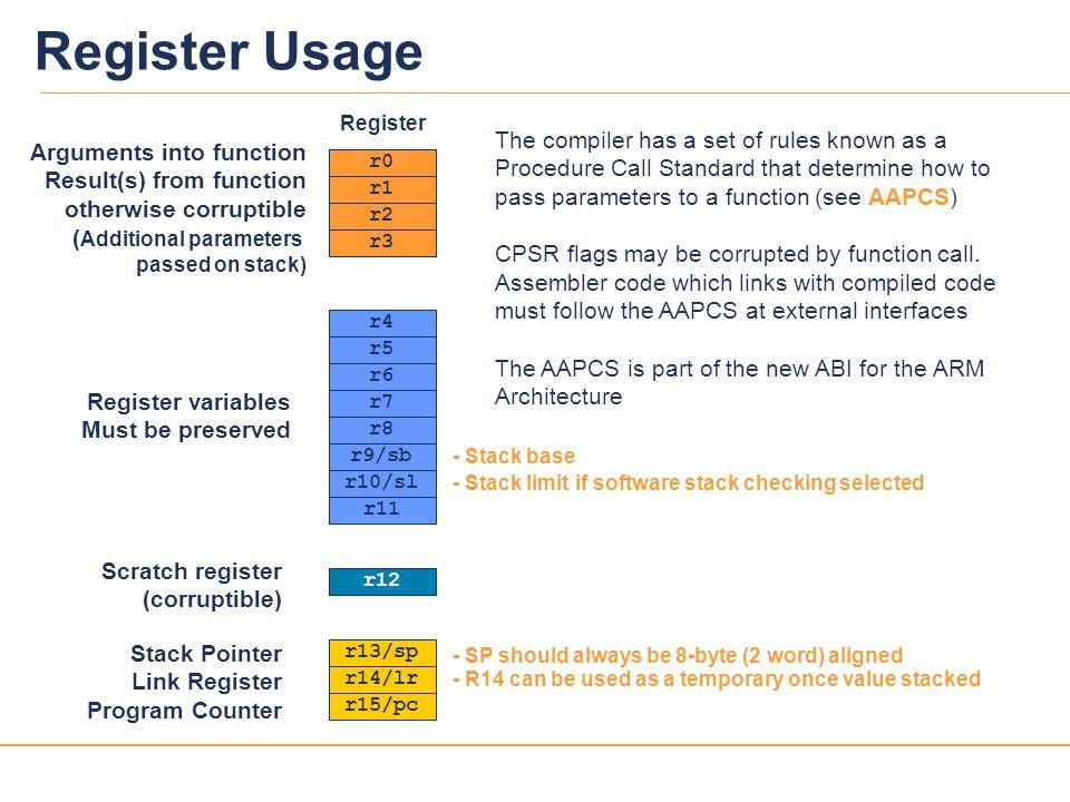 Register Usage Register.