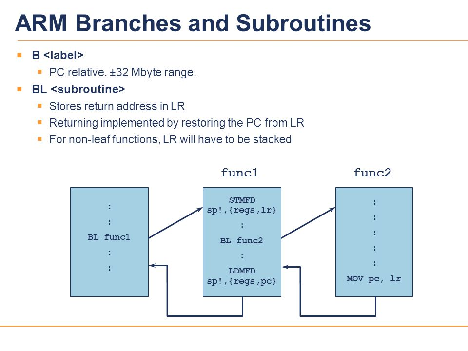 ARM Branches and Subroutines