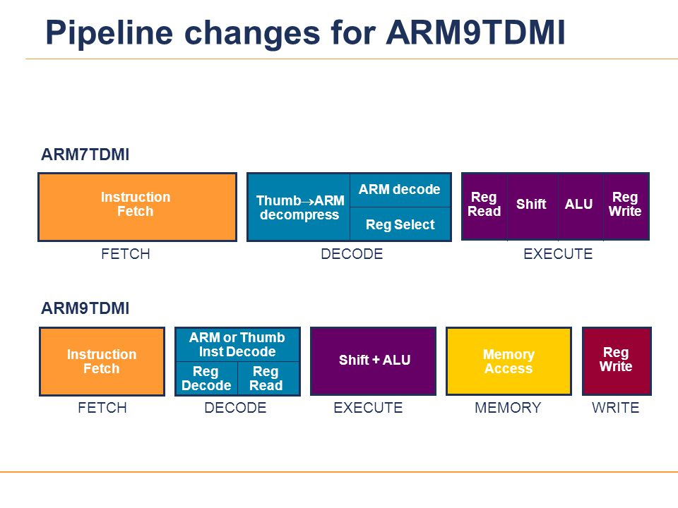 Pipeline changes for ARM9TDMI