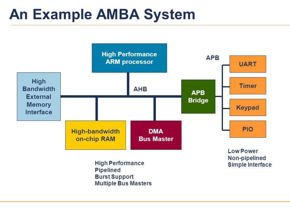 An Example AMBA System High Performance ARM processor APB UART High