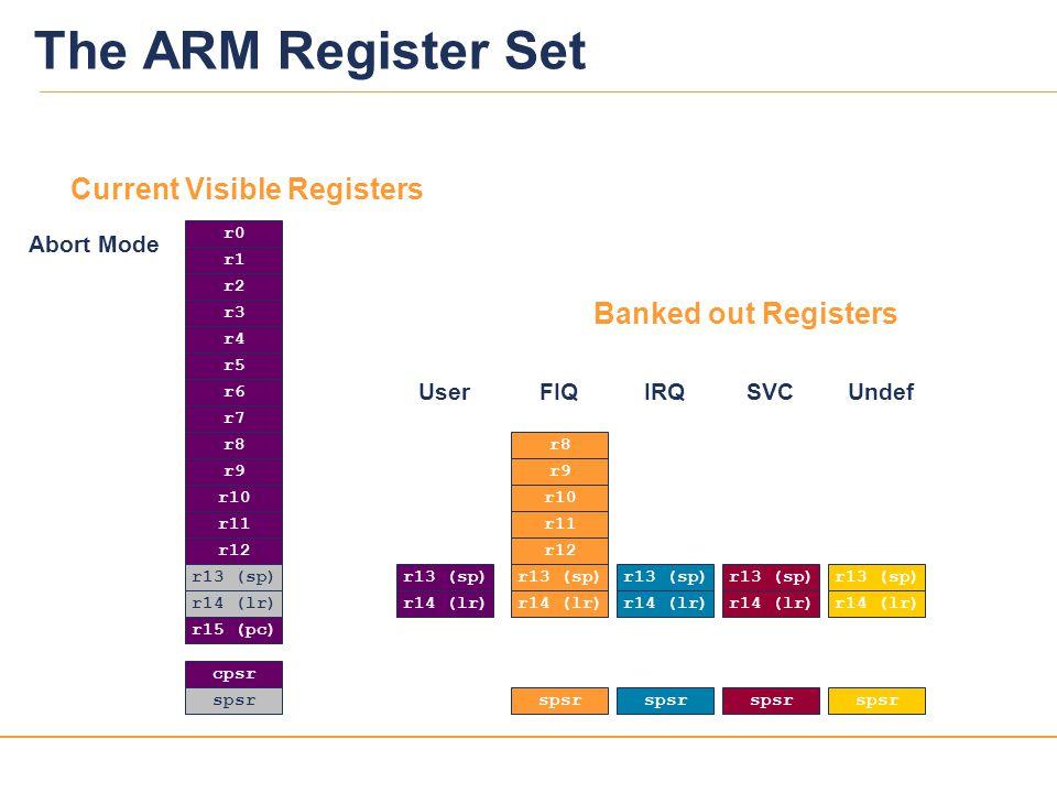 The ARM Register Set Current Visible Registers Banked out Registers