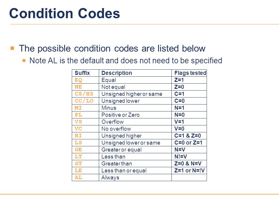 Condition Codes The possible condition codes are listed below