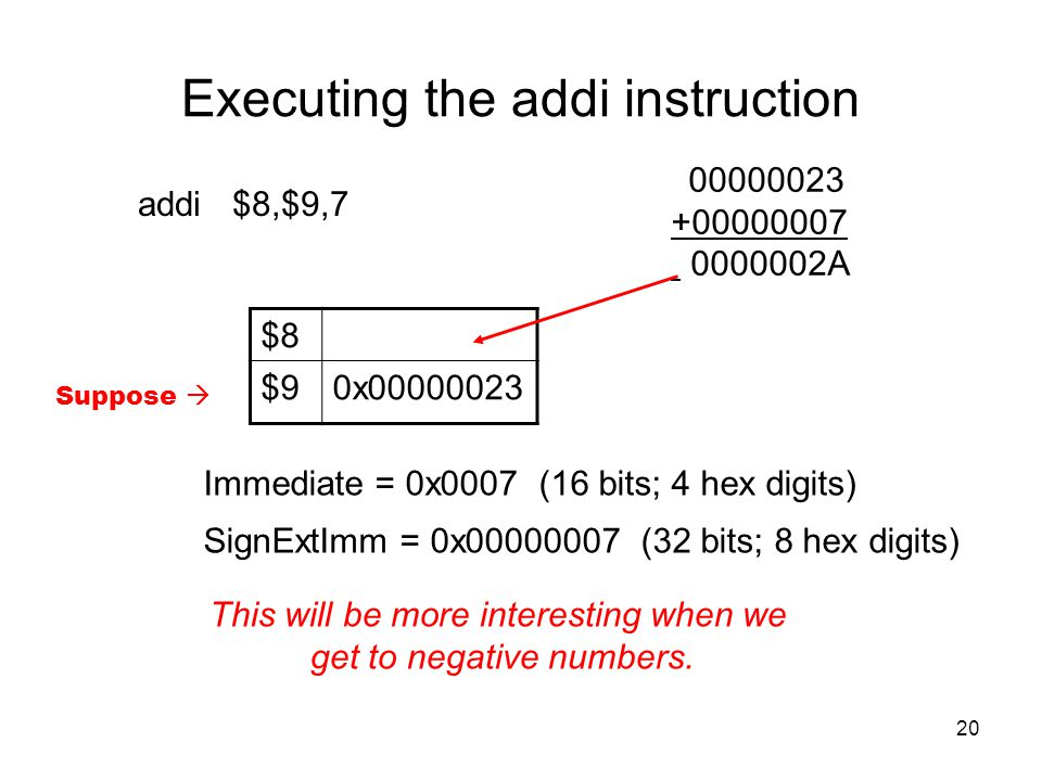 Executing the addi instruction
