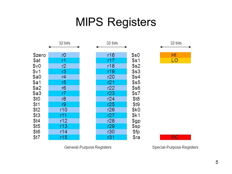 MIPS Registers $zero r0 r16 $s0 HI $at r1 r17 $s1 LO $v0 r2 r18 $s2