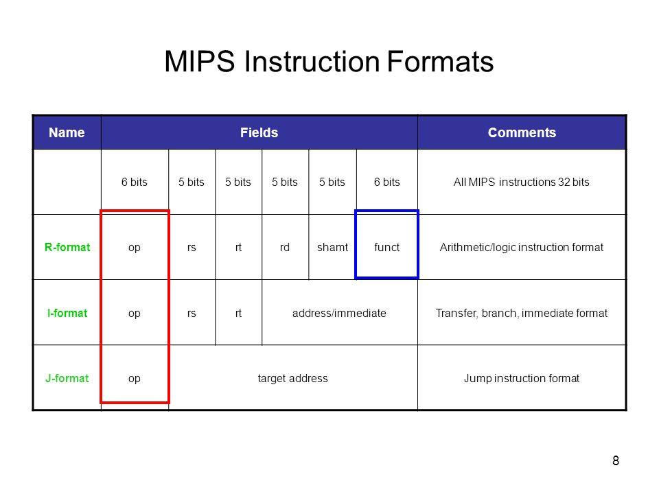 MIPS Instruction Formats