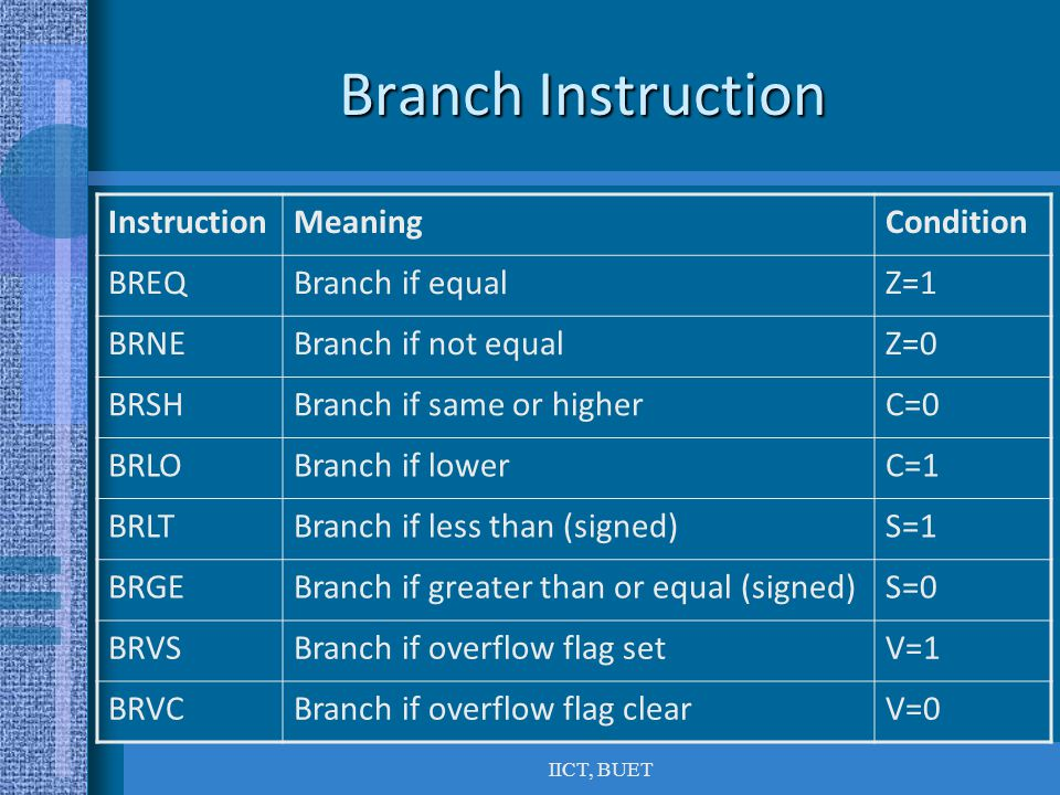 Branch Instruction Instruction Meaning Condition BREQ Branch if equal