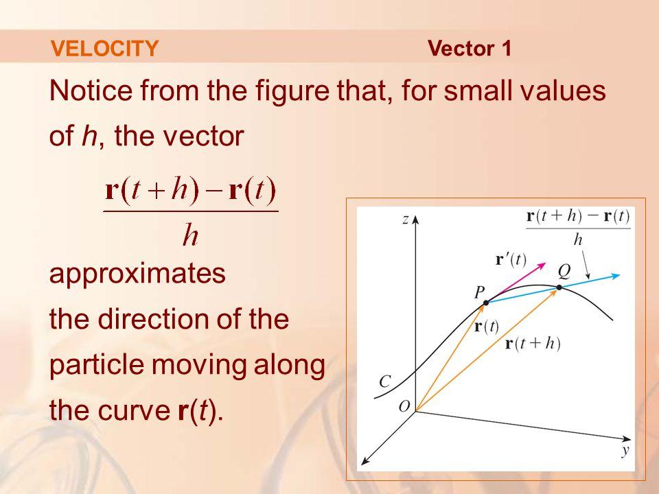 VELOCITY Vector 1.