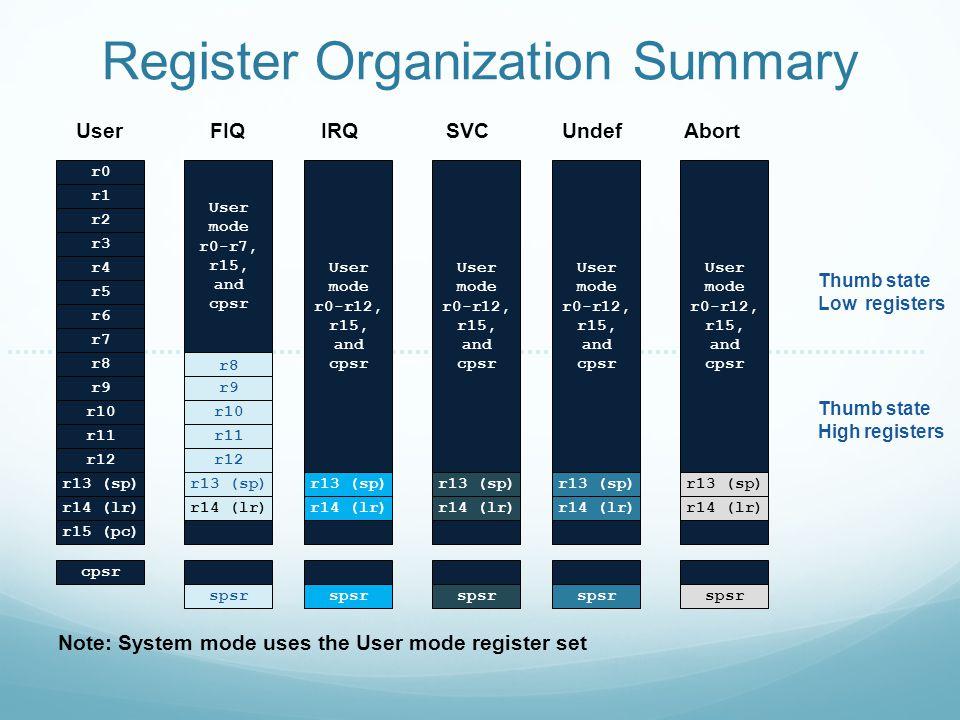 Register Organization Summary