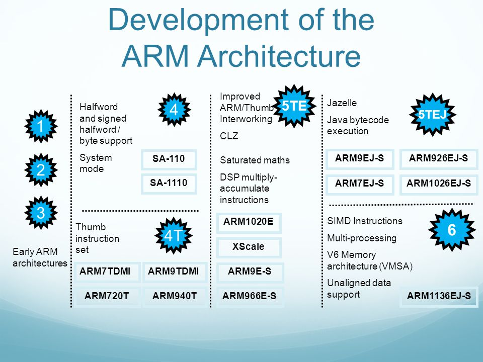 Development of the ARM Architecture