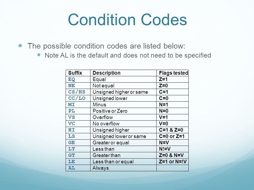 Condition Codes The possible condition codes are listed below: