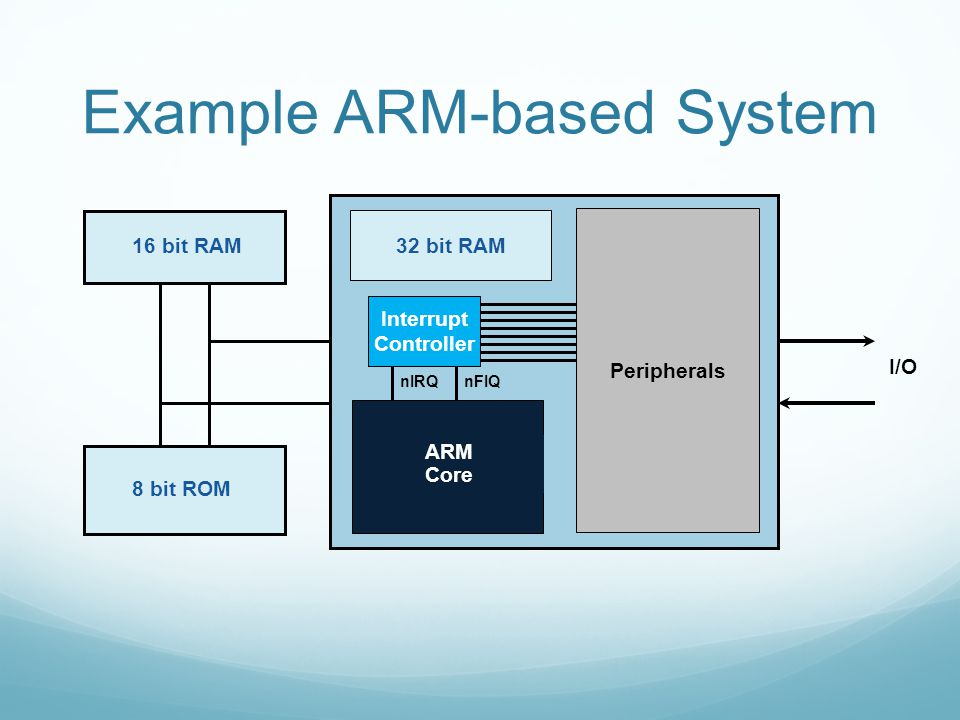 Example ARM-based System