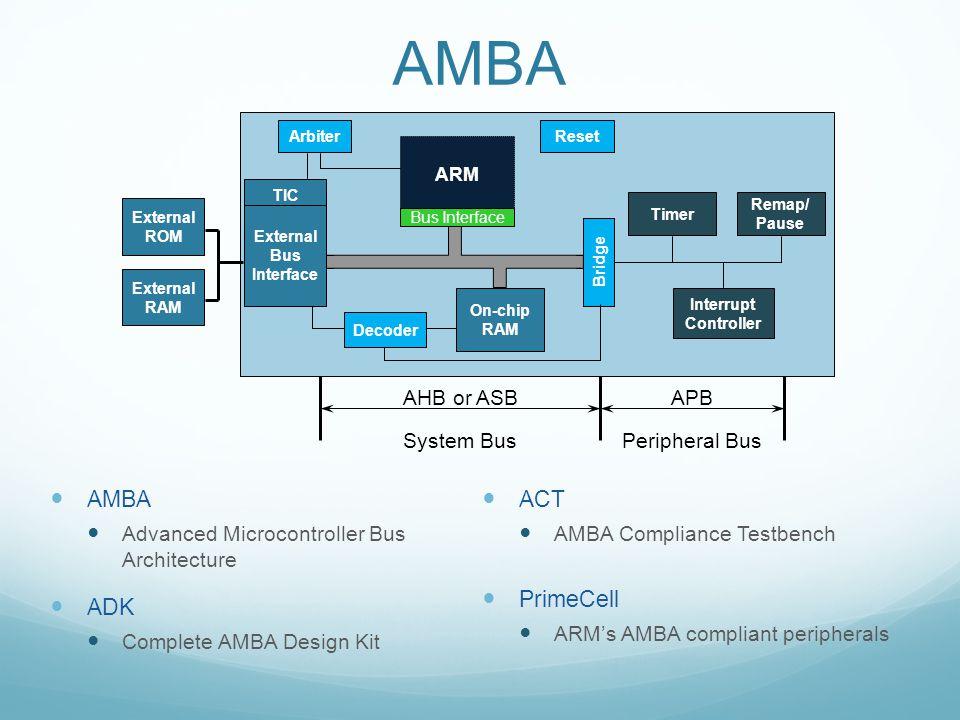 AMBA AMBA ADK ACT PrimeCell AHB or ASB APB System Bus Peripheral Bus