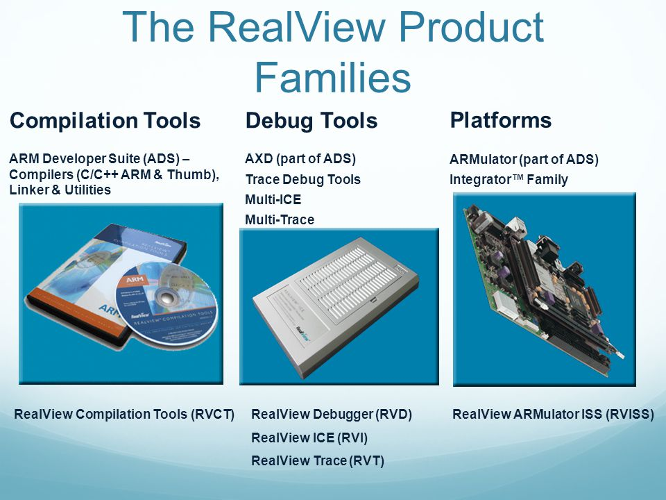 The RealView Product Families