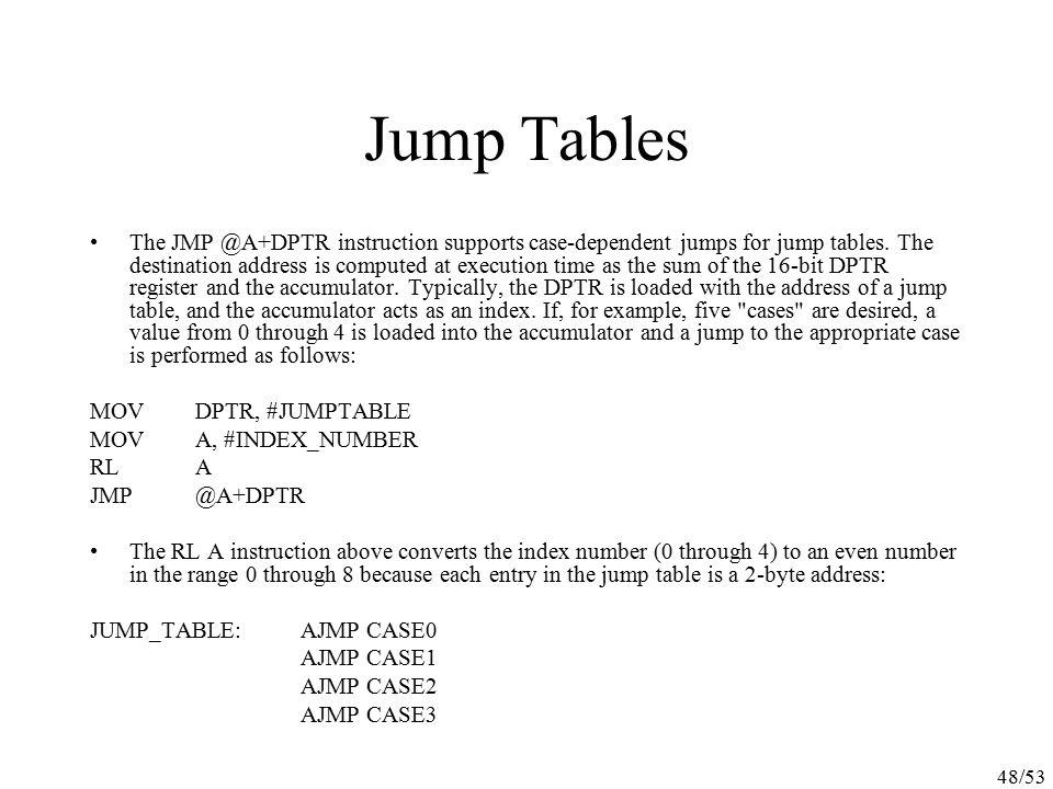 Jump Tables