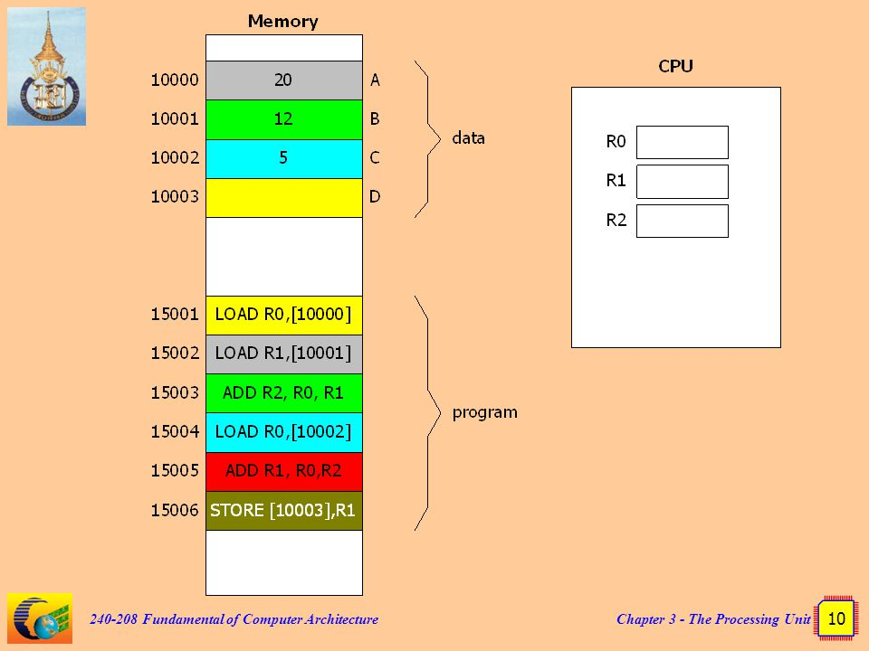 240-208 Fundamental of Computer Architecture