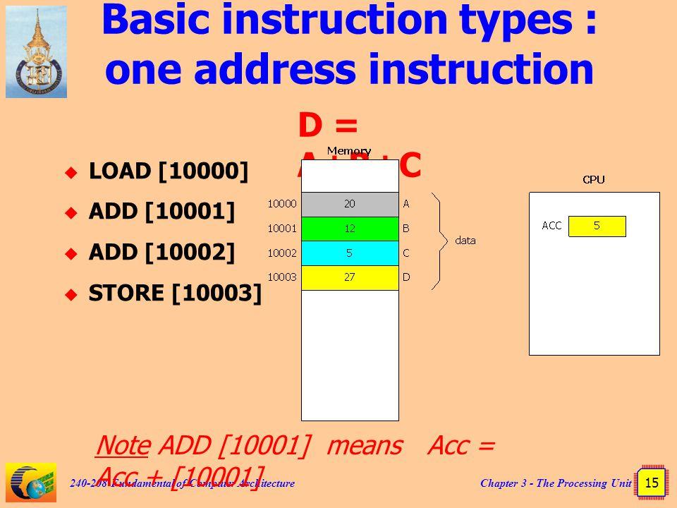 Basic instruction types : one address instruction