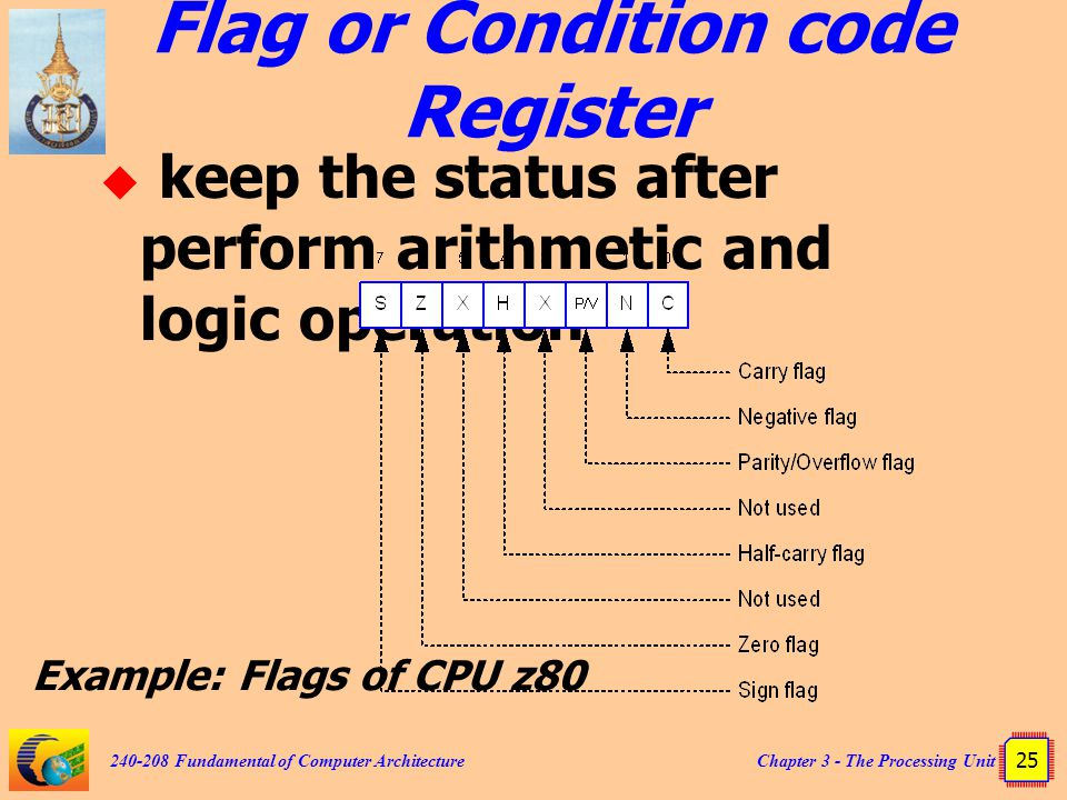Flag or Condition code Register
