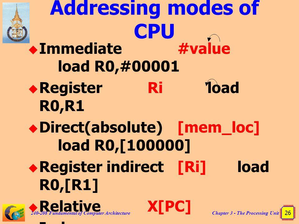 Addressing modes of CPU
