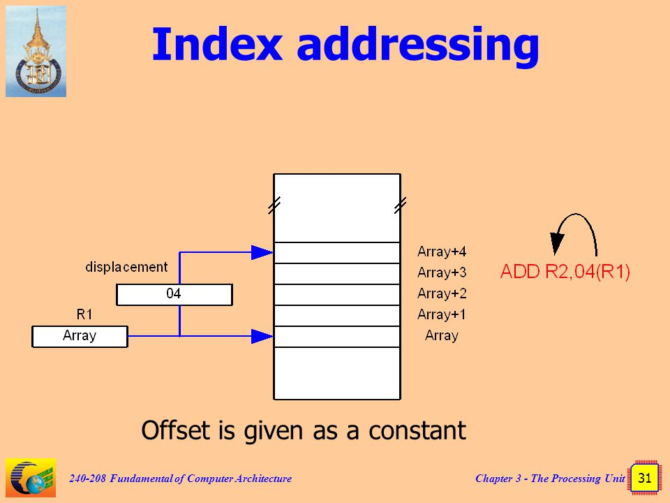 Index addressing Offset is given as a constant