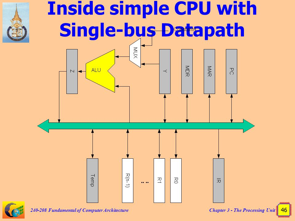Inside simple CPU with Single-bus Datapath