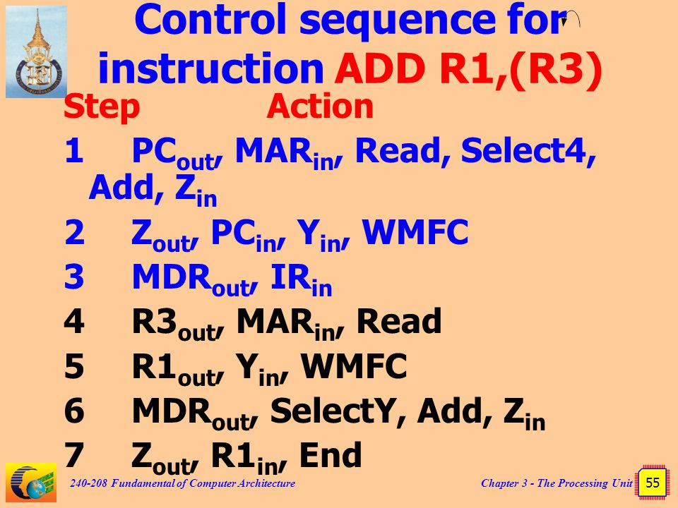 Control sequence for instruction ADD R1,(R3)