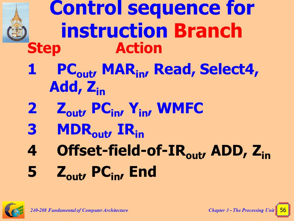 Control sequence for instruction Branch