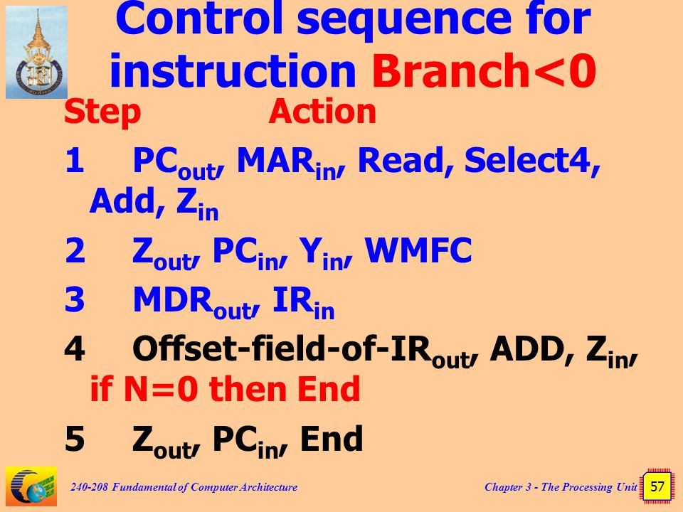 Control sequence for instruction Branch<0