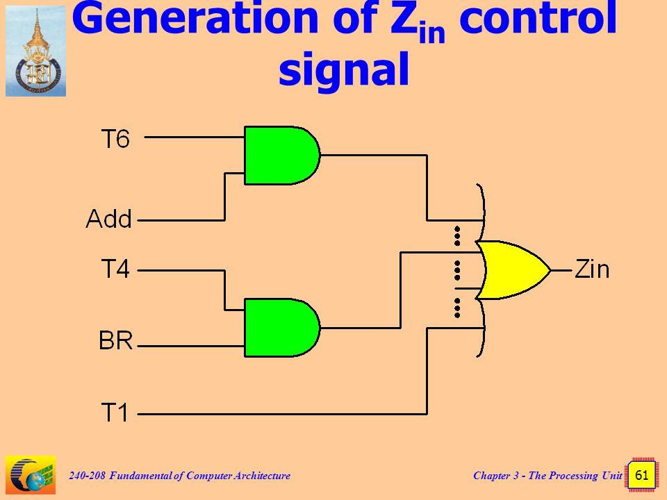 Generation of Zin control signal