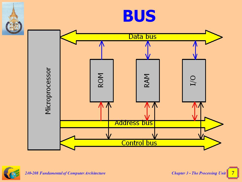 BUS 240-208 Fundamental of Computer Architecture