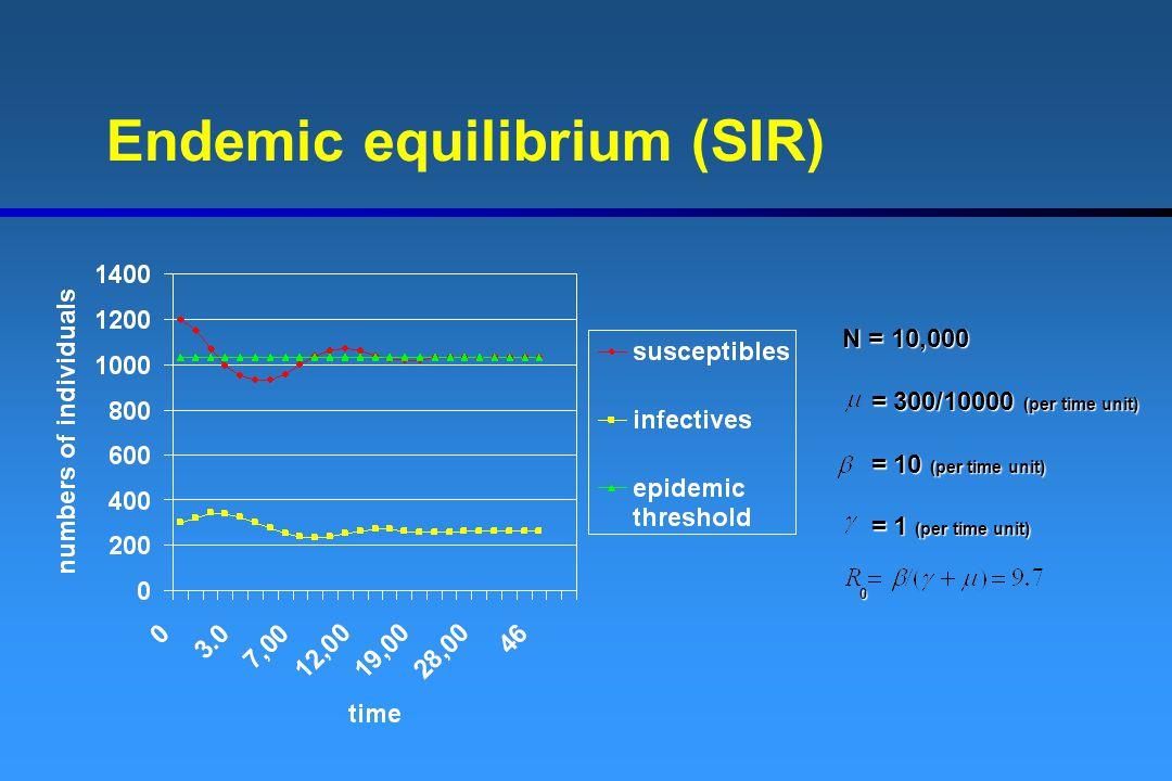 Endemic equilibrium (SIR)