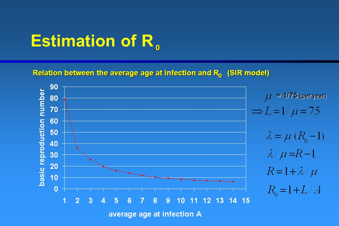 Estimation of R Relation between the average age at infection and R (SIR model) = 1/75 (per year)