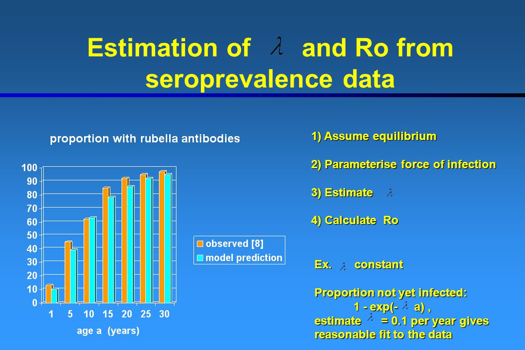 Estimation of and Ro from seroprevalence data