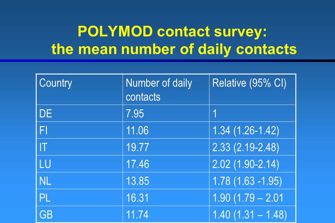 POLYMOD contact survey: the mean number of daily contacts