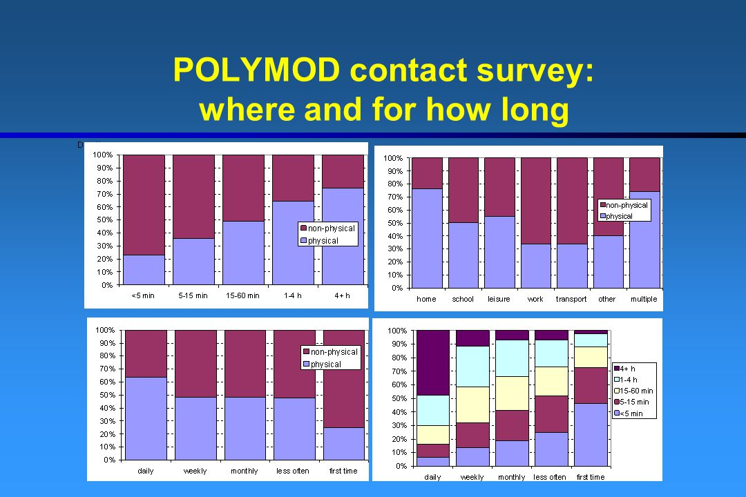 POLYMOD contact survey: where and for how long